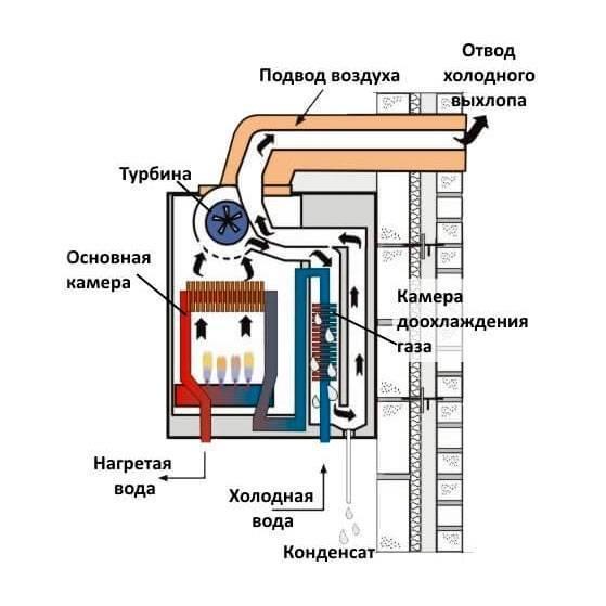 Энергонезависимые двухконтурные газовые котлы для отопления жилища