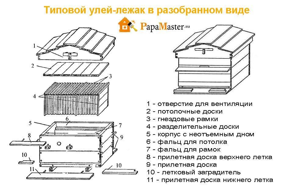 """Улей своими руками для детского сада – """"изготовление улья и пчел для оформления участка доу"""""""