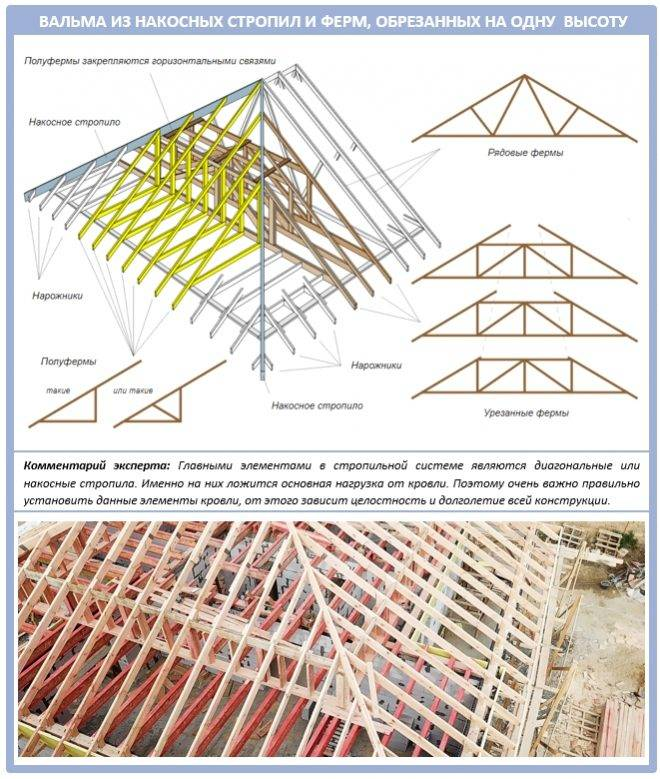 Шатровая крыша: от проектирования до сборки