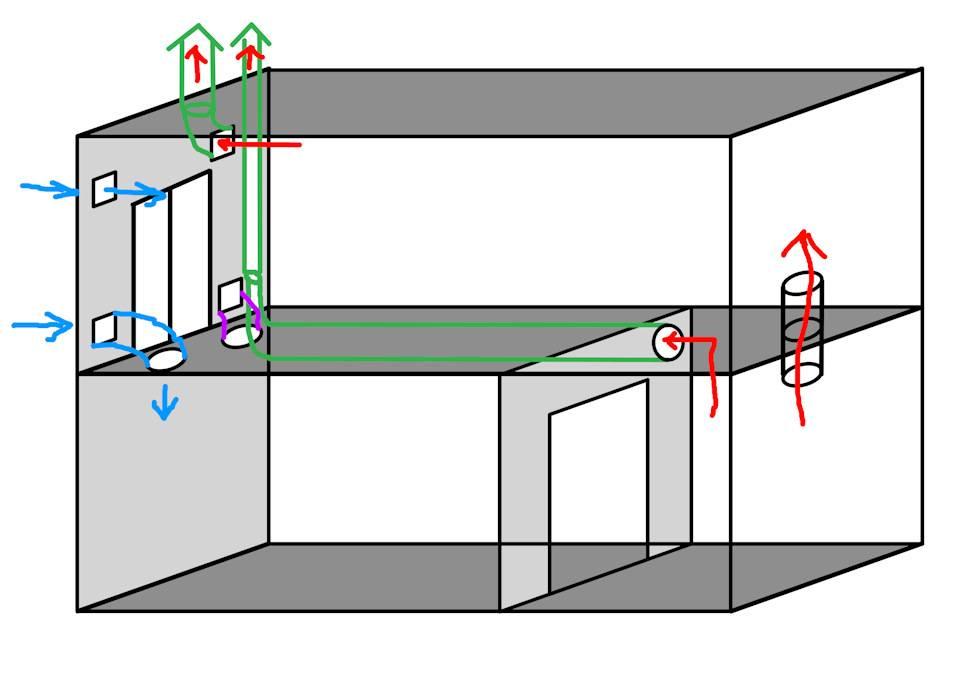 Как устраивается принудительная вентиляция в гараже