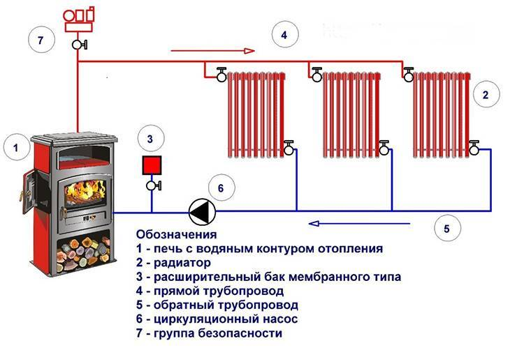 Печное отопление с водяным контуром своими руками: схема, кладка, пошаговая инструкция и прочее