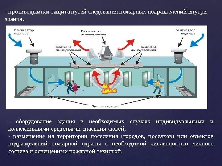 Противодымная вентиляция - как работает данная система вентиляции?