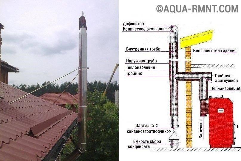 Аэродинамический расчет параметров дымовой трубы котельной