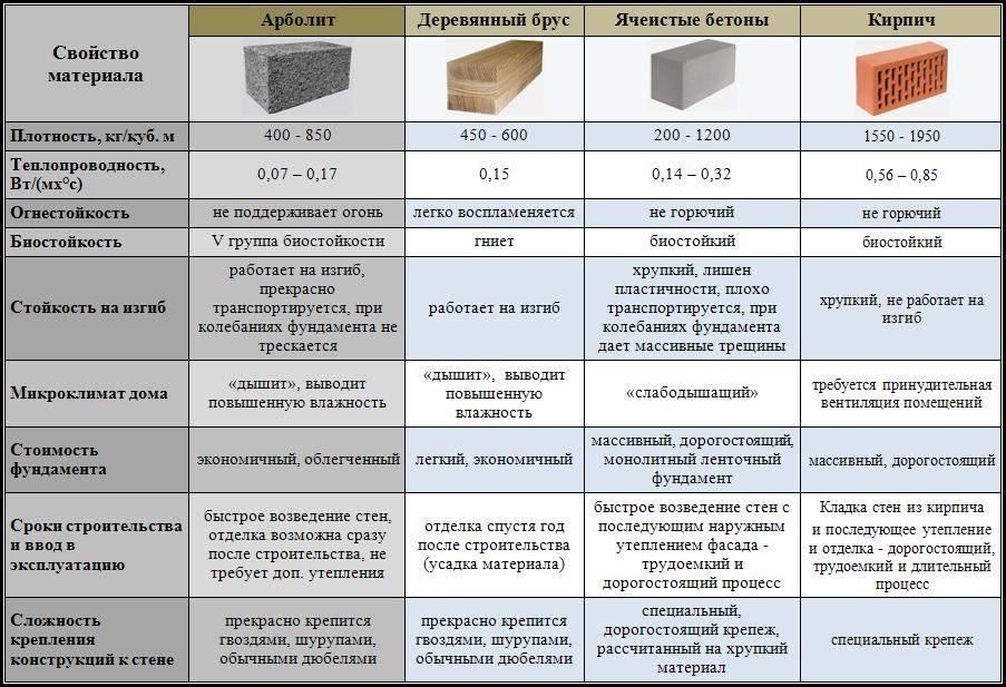 Коэффициент теплопроводности керамзитобетона (керамзитоблока)