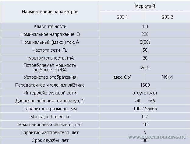 Срок поверки электрических счетчиков: меркурий или энергомер, однофазного и двухтарифного