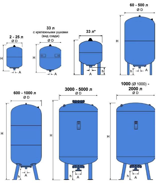 Гидроаккумулятор для систем водоснабжения: все что нужно знать