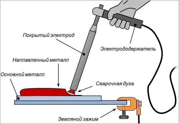 Как правильно сваривать металл электросваркой: советы и пояснения для начинающих