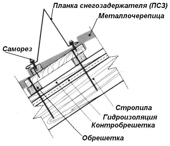 Как покрыть крышу металлочерепицей своими руками и не допустить ошибок