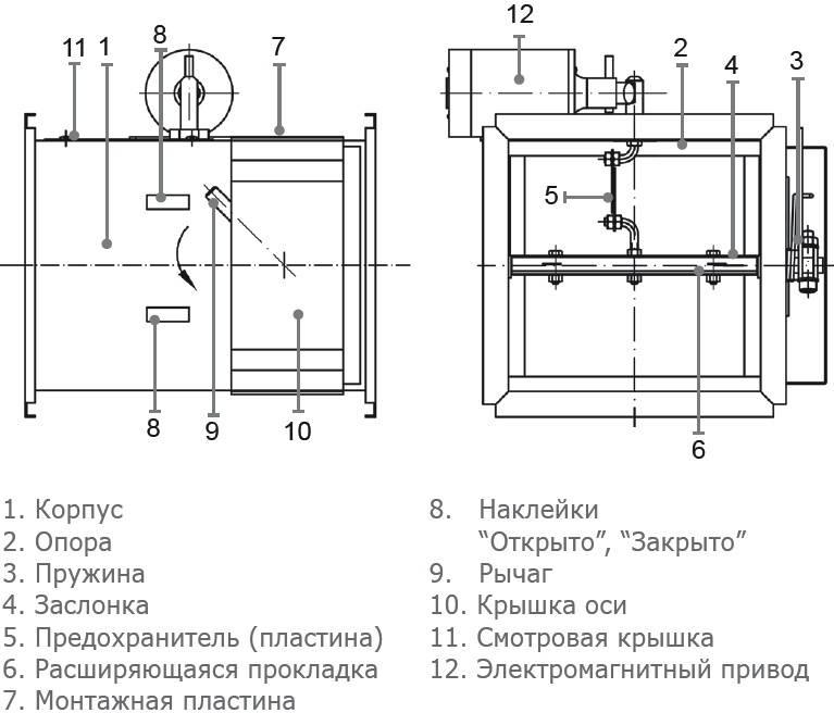 Устройство и применение противопожарных клапанов для систем вентиляции
