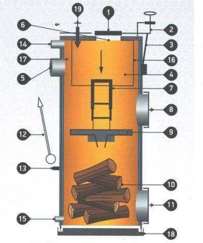 Обзор твердотопливного котла stropuva длительного горения: цены, какую модель купить, виды топлива