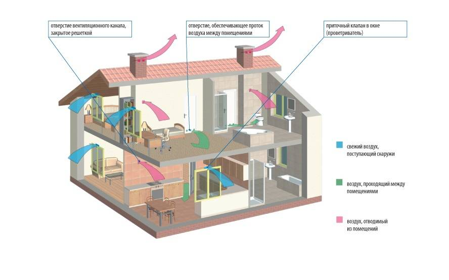 Естественная вентиляция в частном доме - как сделать своими руками, схема, устройство +видео
