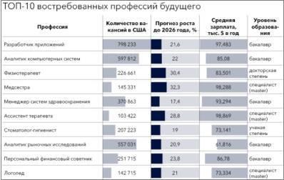 Самые востребованные и высокооплачиваемые профессии москвы