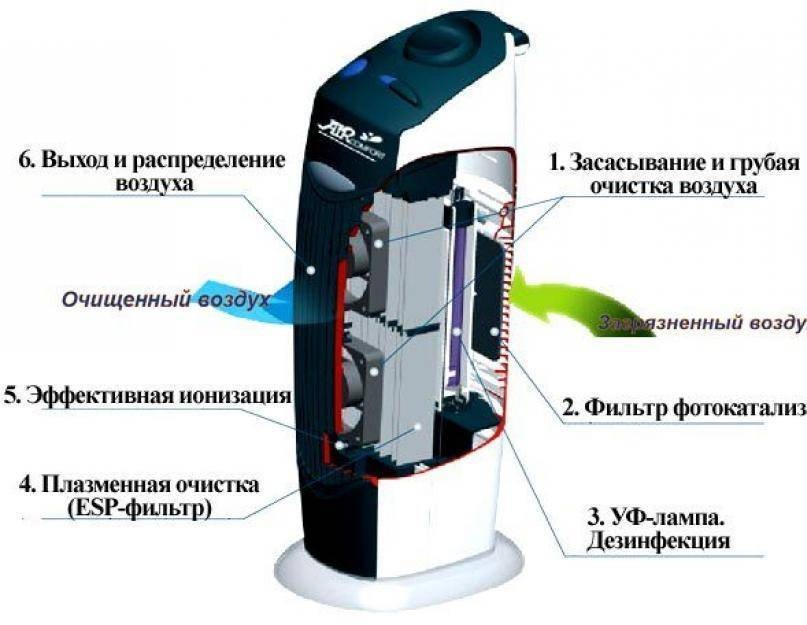 Ионизатор воздуха для дома: все за и против