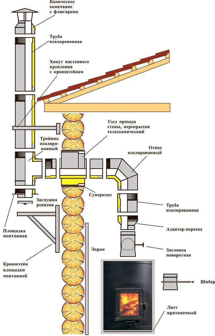 Как правильно сделать дымоход для камина своими руками — устройство и конструкция (фото, видео)