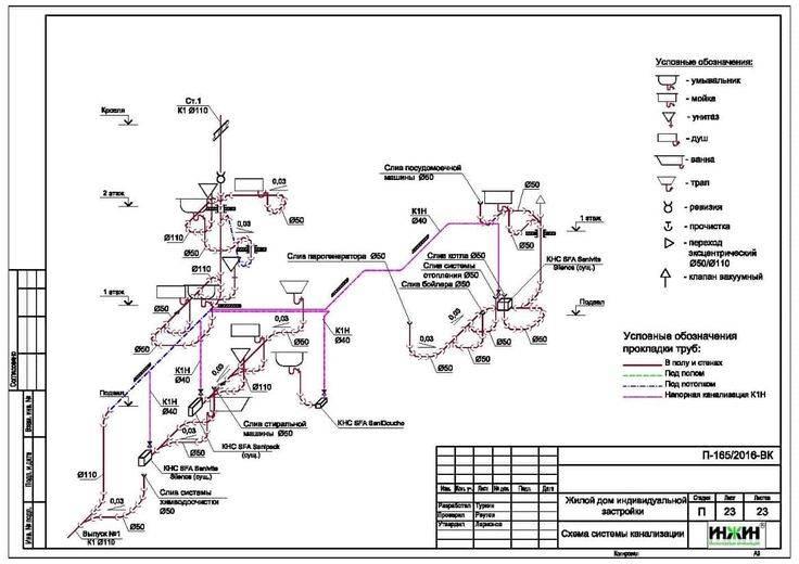 Системы водоснабжения и канализации: нормативные требования | гидро гуру