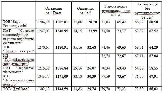 Тарифы на газ с 1 января 2021 года для населения