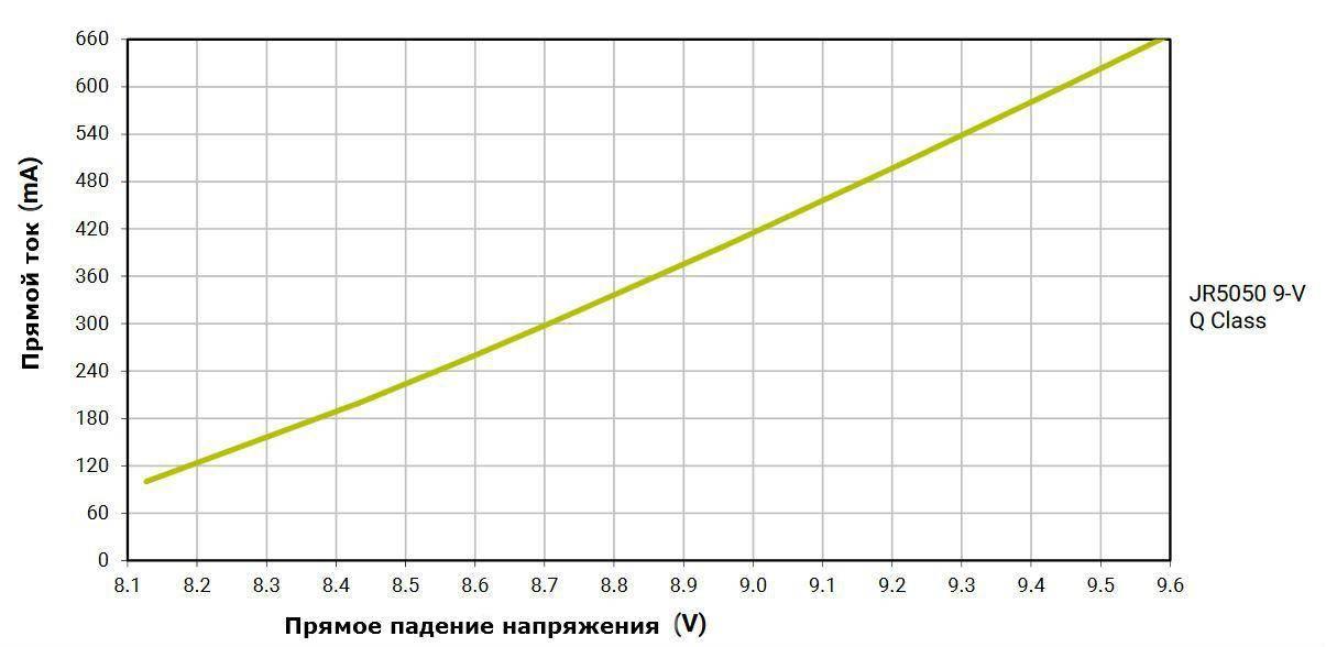 Что такое диодное освещение: характеристики светодиодов и области их применения