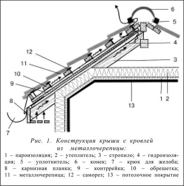 Кровля из металлочерепицы: покрытие, расчет, устройство, монтаж