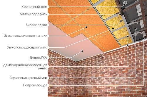 Пеноплекс для звукоизоляции потолка и стен