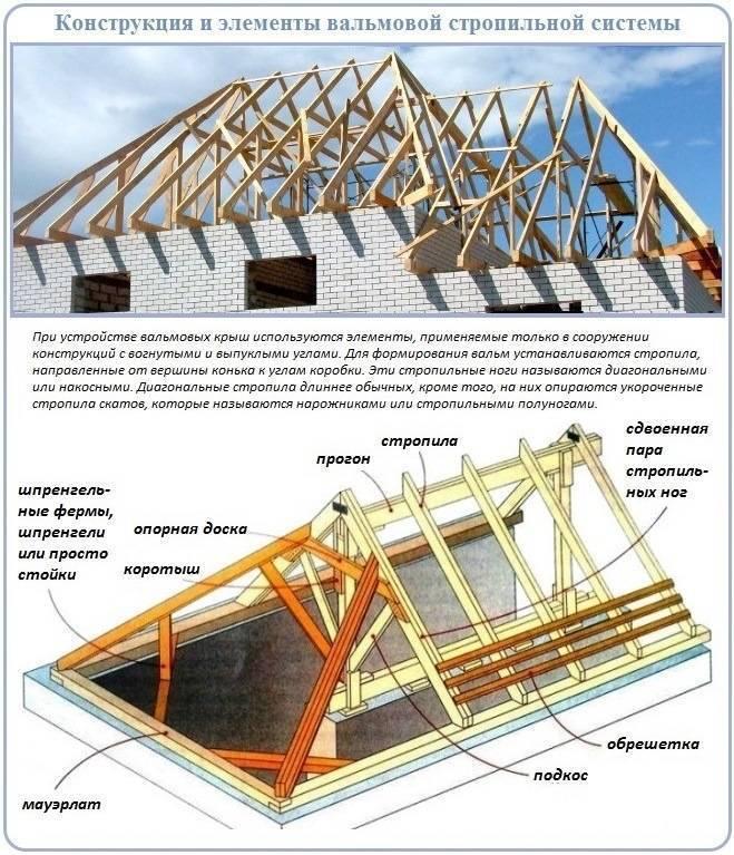 Шатровая крыша: элементы конструкции и технология сооружения