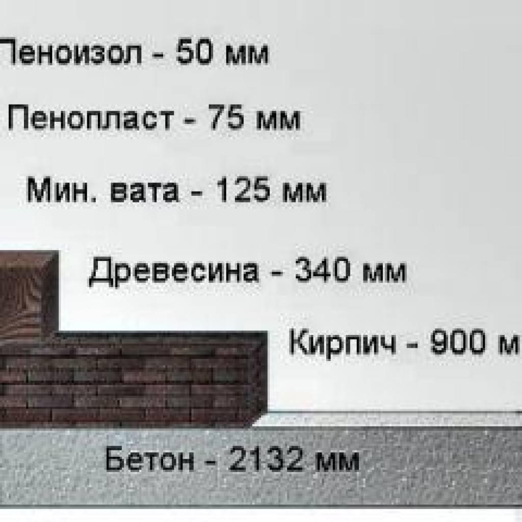 Пенный утеплитель (теплоизоляция) для утепления стен