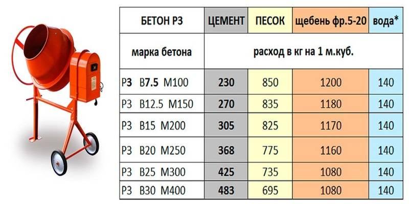Бетон марки m300 b22.5: свойства, состав, приготовление