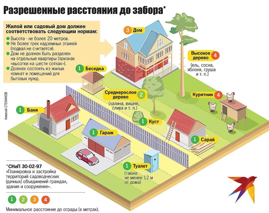 На каком расстоянии от дороги можно строить дом: норматив снип для жилых построек