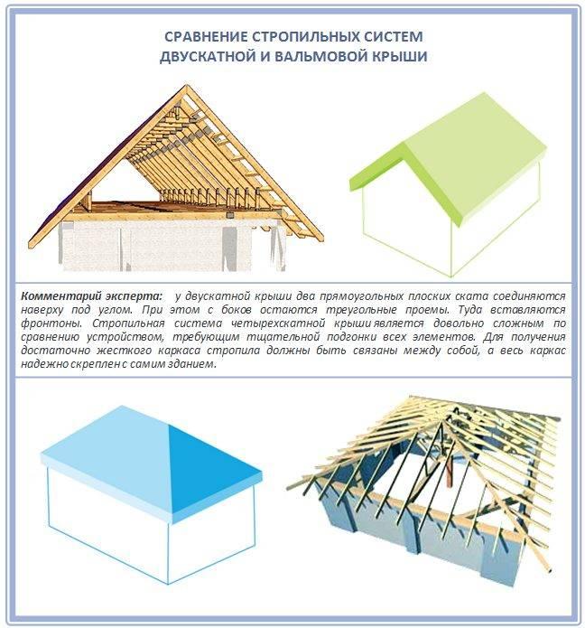 Стропильная система четырехскатной крыши: устройство и монтаж