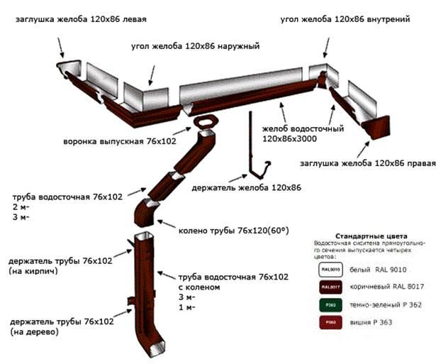 Водостоки гранд лайн (grand line). купить водосточные системы гранд лайн в москве