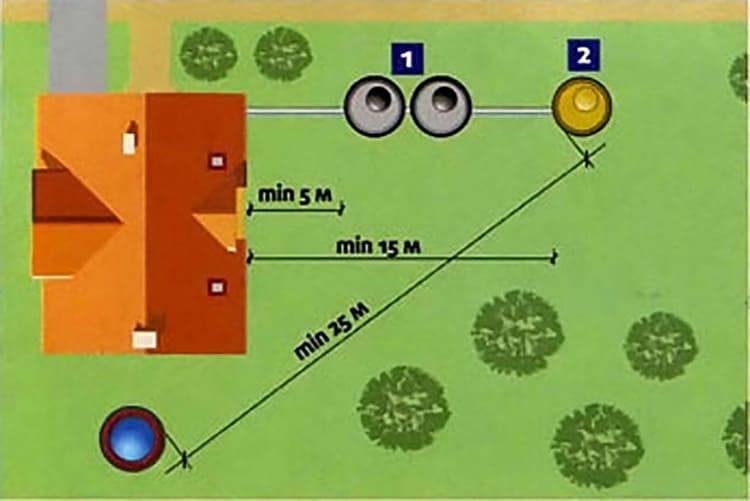 Расстояние от септика до дома, скважины, колодца: нормы, снип, расположение