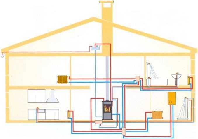 Дровяной котел с водяным контуром для отопления частного дома
