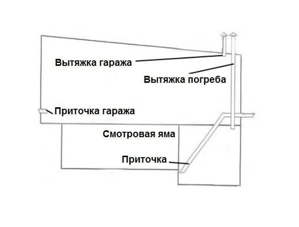 Как сделать вытяжку в погребе своими руками: схема, как правильно сделать
