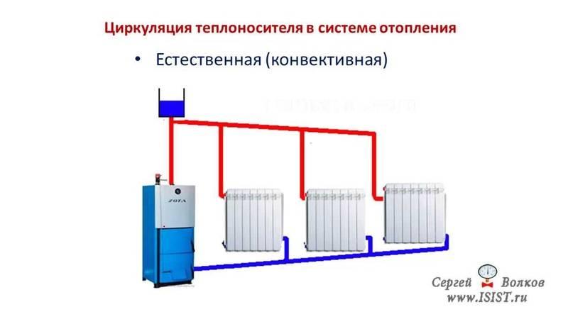 Циркуляция жидкости в системе отопления