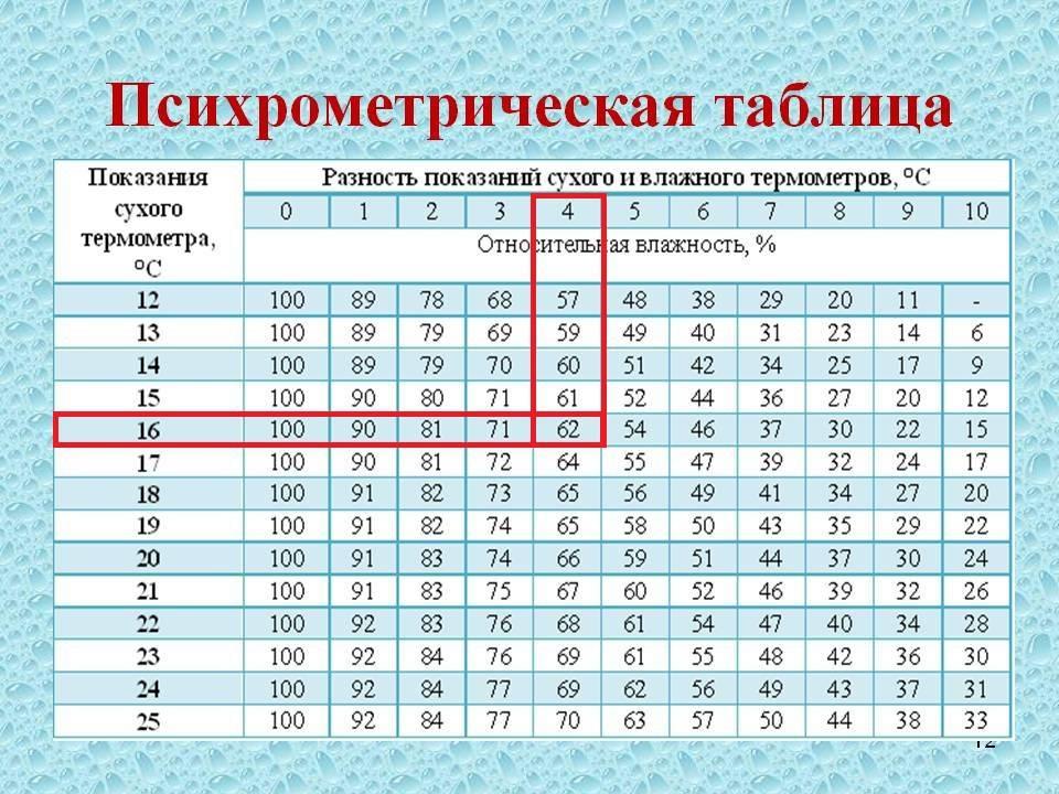 Кратность воздухообмена: расчет и таблицы для различных помещений