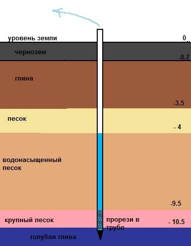 Плывун в скважине: причины + 3 способа прохождения   гидро гуру
