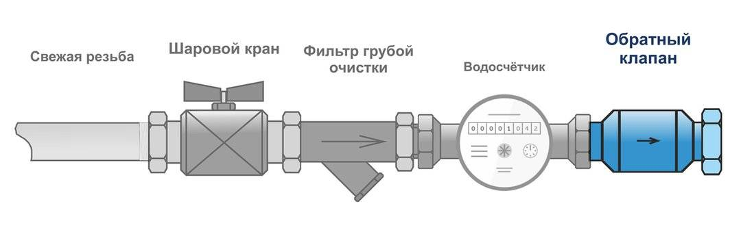 Устройство обратных клапанов давления для воды