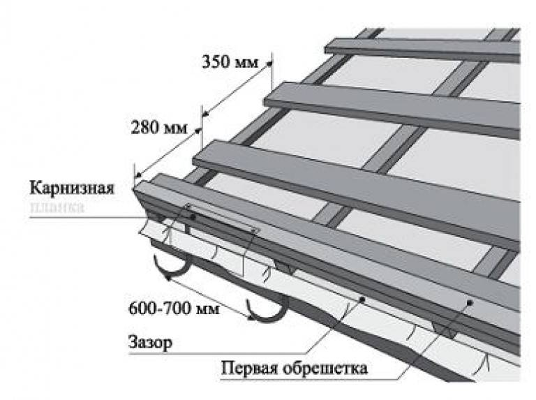 Обрешётка под металлочерепицу своими руками: надёжно, качественно, экономно