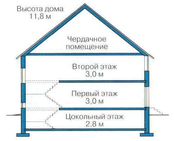 Высота 9-этажного дома в метрах, из чего складывается и нормы снип