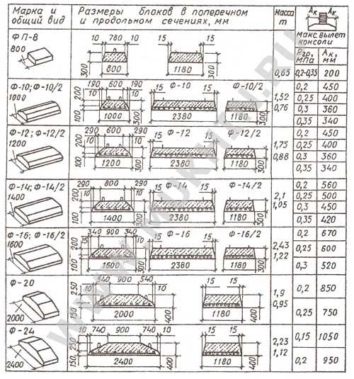 Фундаментные подушки фл для ленточных фундаментов: ассортимент, характеристики, оформление заказа