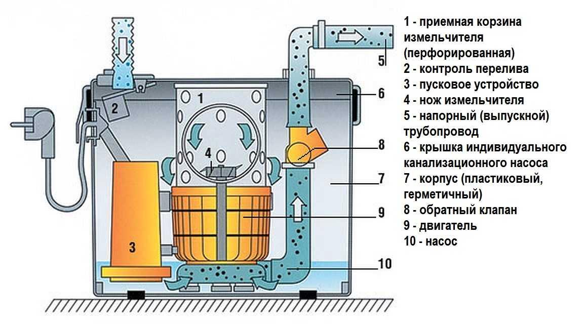 Канализационные насосы: виды, как правильно выбрать — инжи.ру
