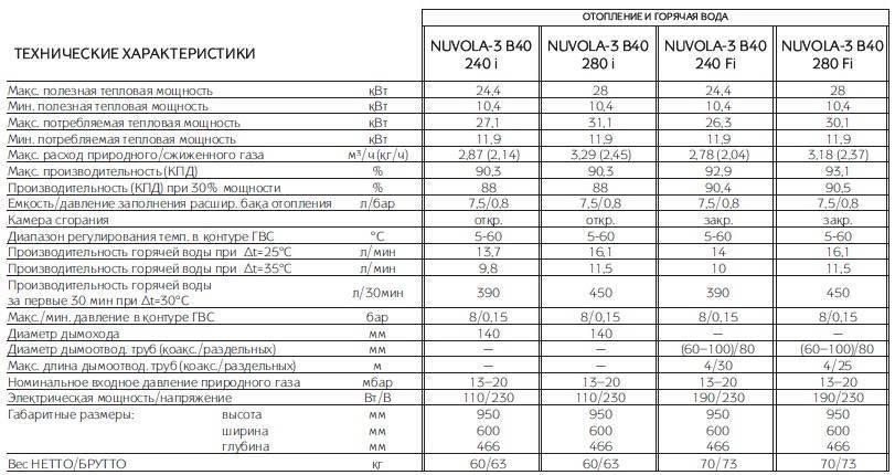 Настенные газовые котлы отопления - технические характеристики и эксплуатационные особенности