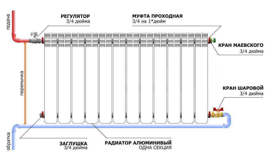 Правильная установка батарей отопления: инструкция