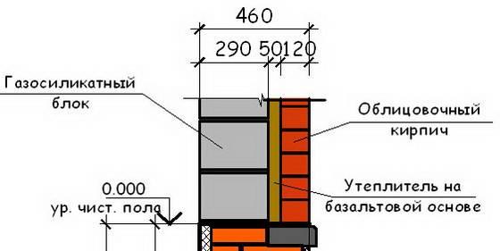 Расчет кирпича на цоколь: какие параметры надо узнать и как определить количество стройматериала