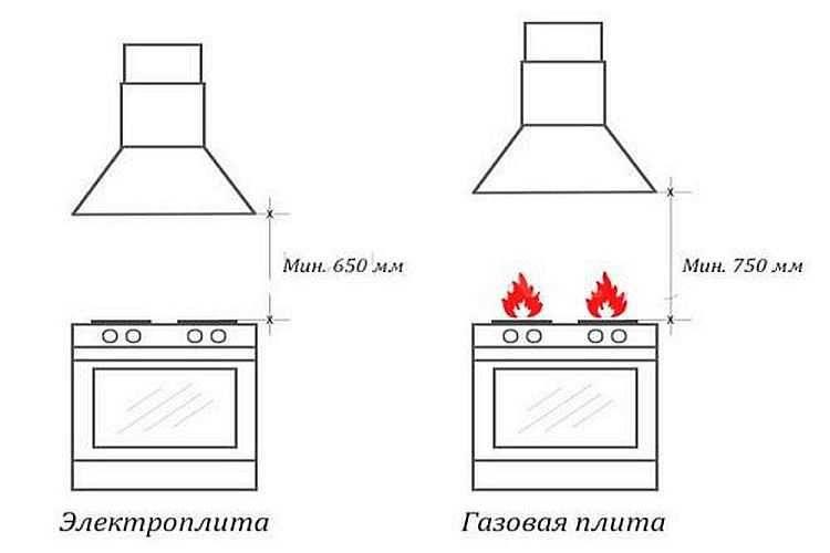 Расстояние от газовой плиты до вытяжки, какое правильней?