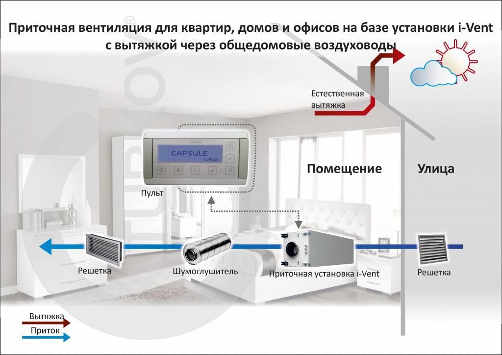 Приточный кондиционер: что такое, устройство, виды и область применения