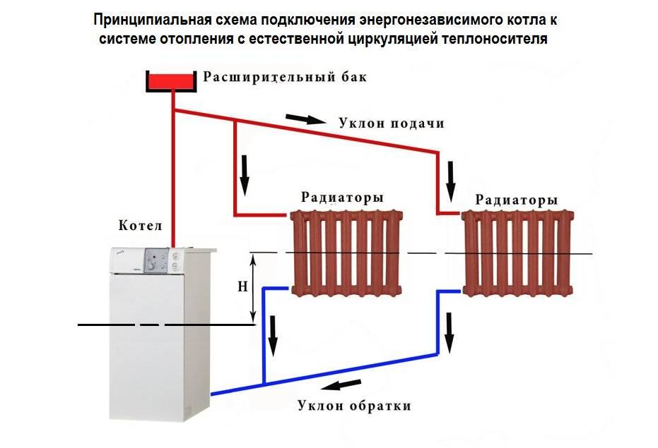 Энергонезависимый напольный газовый котел: особенности монтажа, плюсы и минусы использования
