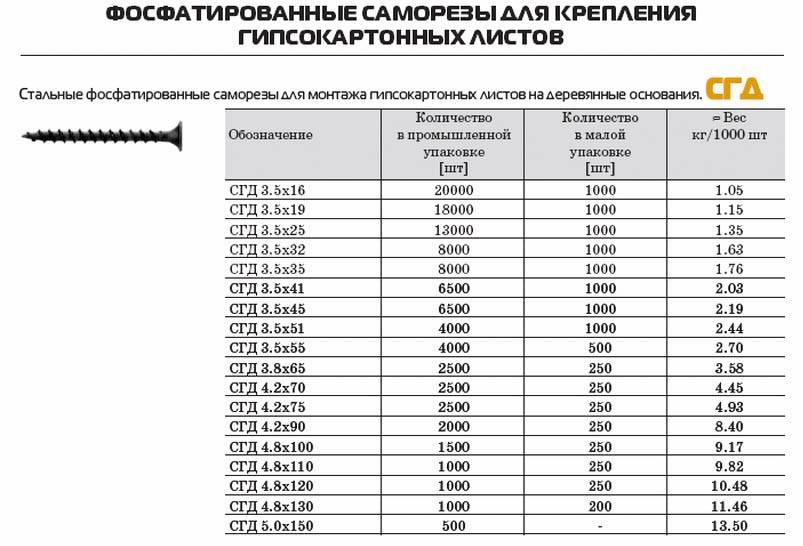 Саморезы для профиля под гипсокартон: виды, их количество и калькулятор
