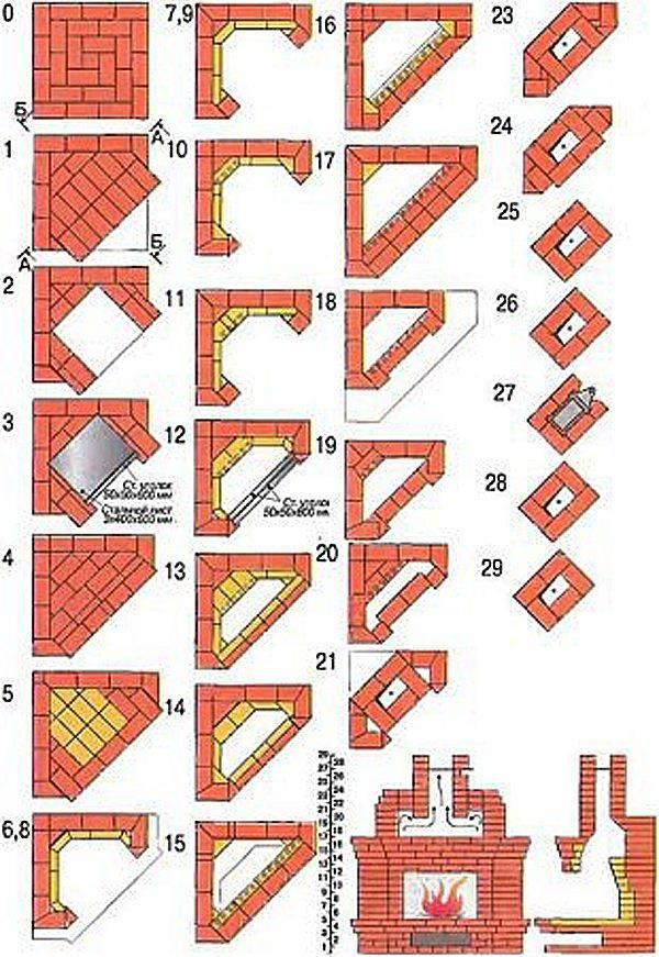Камин своими руками: пошаговая инструкция по сборке, подготовка к постройке, примеры порядовки и отделка