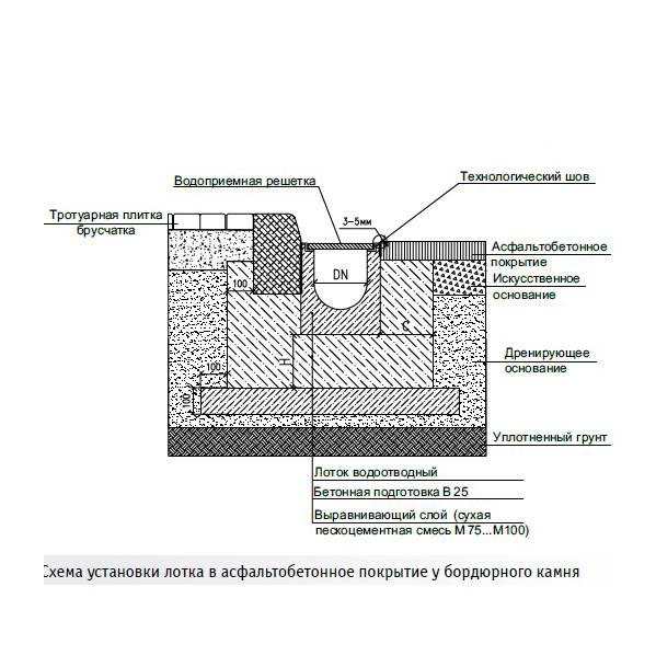 Цементные водоотводные лотки самому