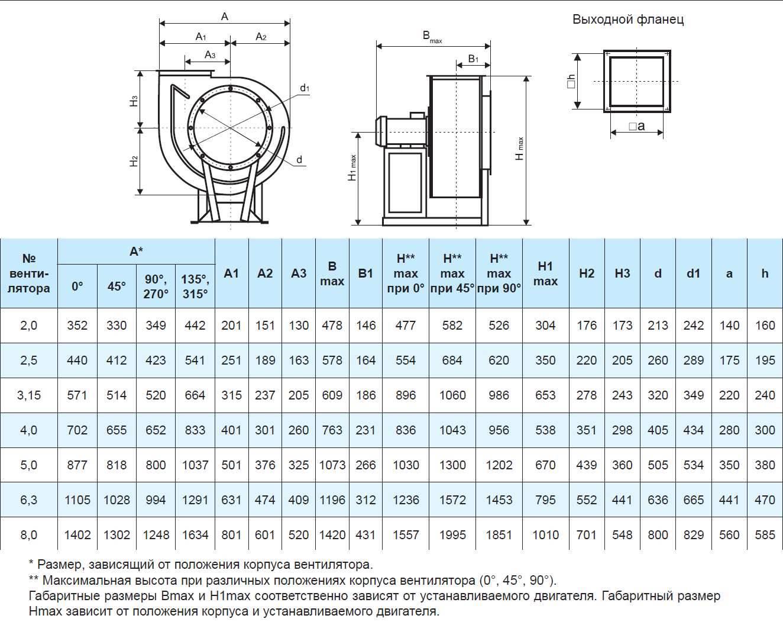 Осевые вентиляторы и их применение: характеристики, польза, отрасли
